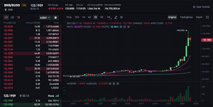 Binance wallet review: the BNB coin charts.