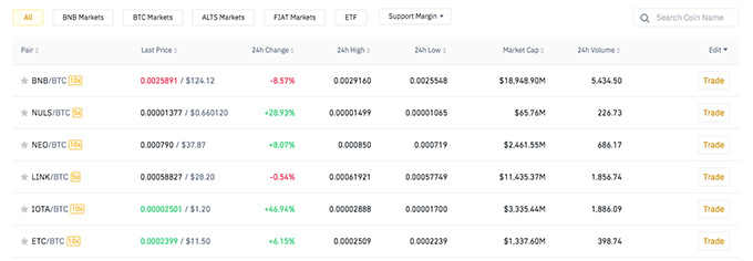 Binance wallet review: trading pairs.