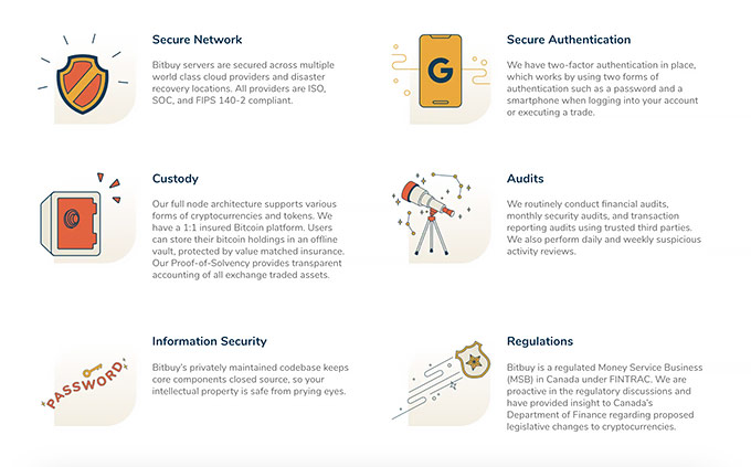 Bitbuy review: security measures.