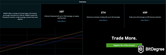 BitMEX review: contracts.
