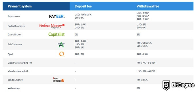Livecoin exchange review: deposit and withdrawal fees.