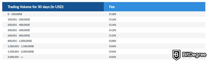 Livecoin exchange review: trading fees.