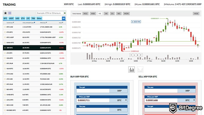 Livecoin exchange review: Ripple trading screen.