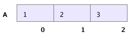 C++ Array