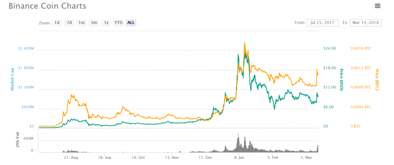 binance-vs-bittrex