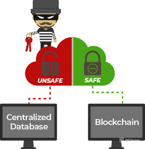 Blockchain Explained - Centralized vs Blockchain