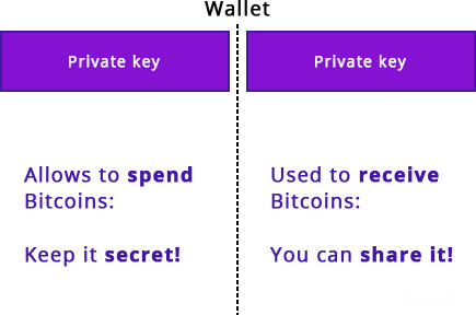Blockchain wallet private key