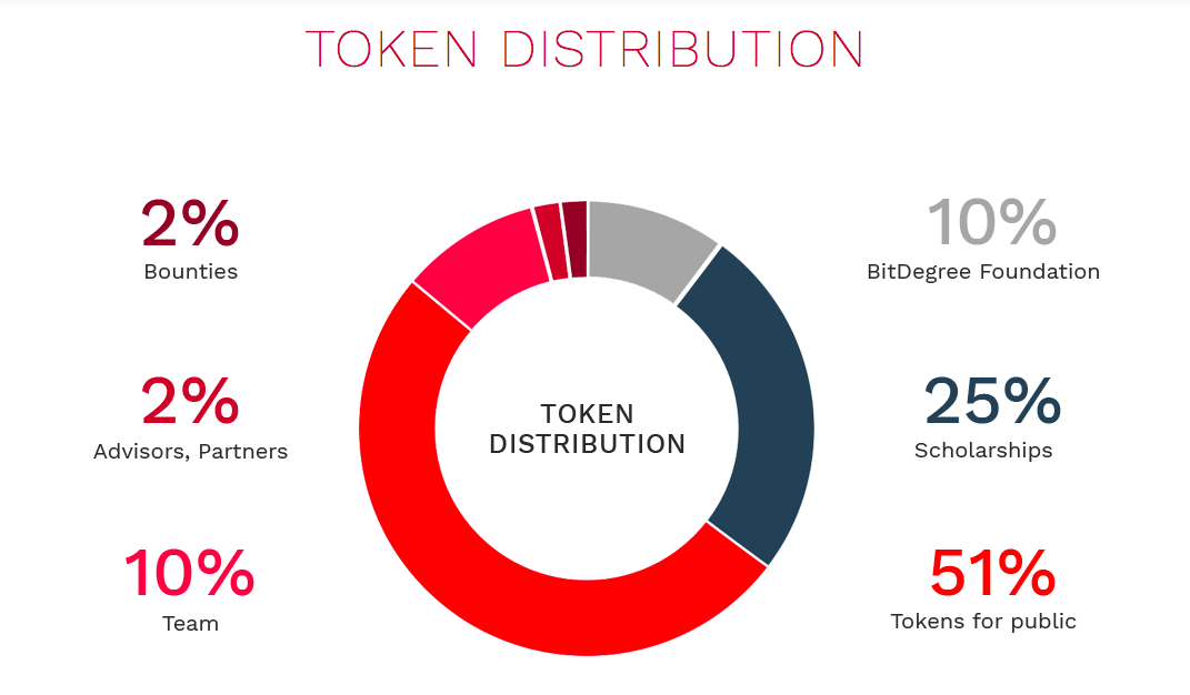 What is an ICO Bitdegree Token Distribution