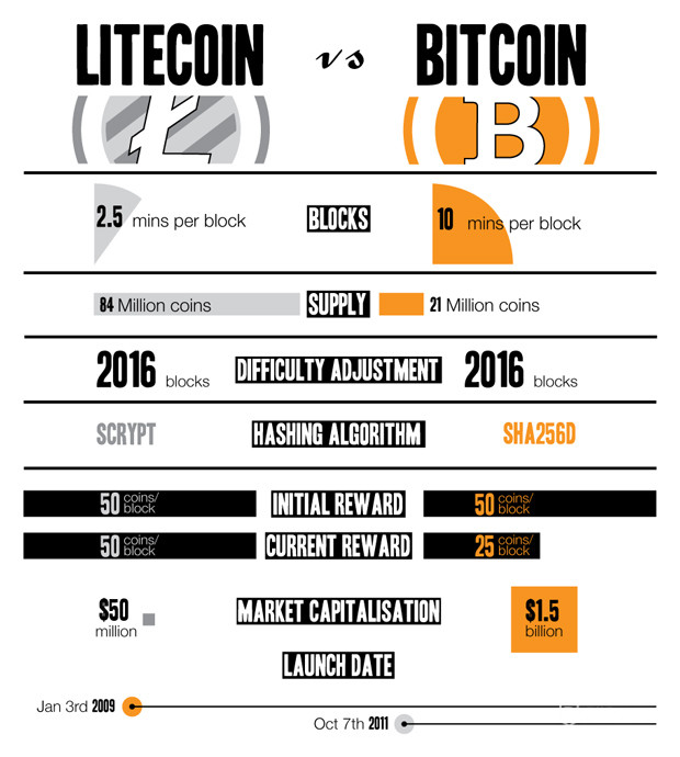 Comparing Litecoin vs Bitcoin