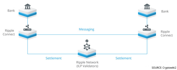 How ripple is used