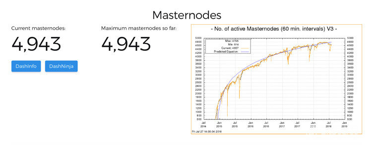Number of Dash Cryptocurrency Masternodes