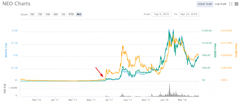 Neo Price Prediction Market Cap Chart