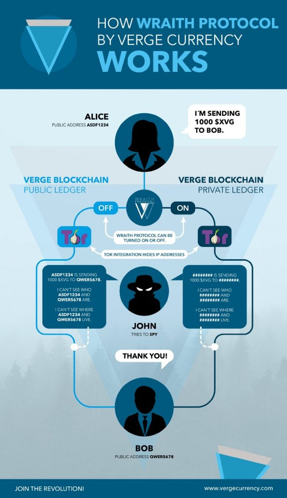 How Wraith protocol by verge cryptocurrency works
