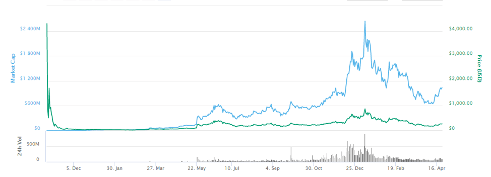 Zcash market cap and price chart review