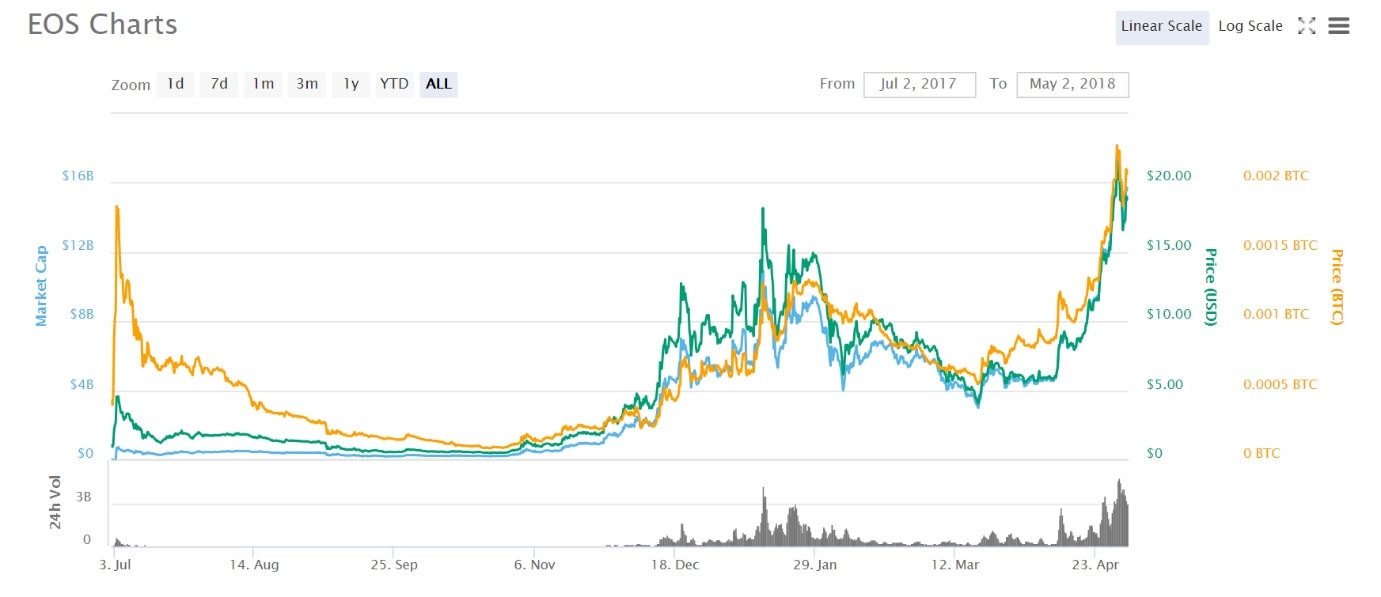 EOS price chart of 2018