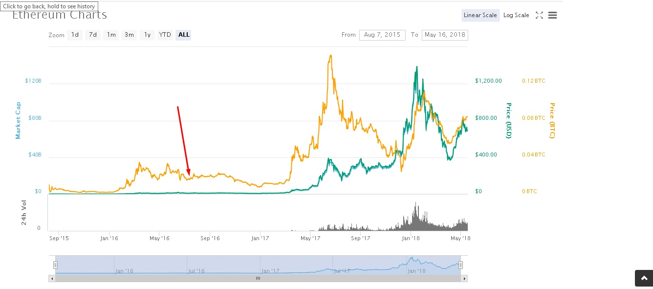 Ethereum price charts