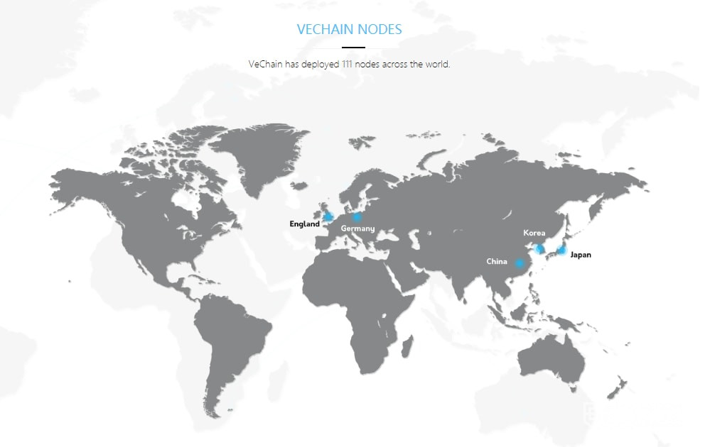 VeChain Price Prediction Nodes