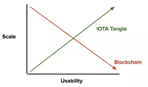 IOTA Tange comparison to Blockchain