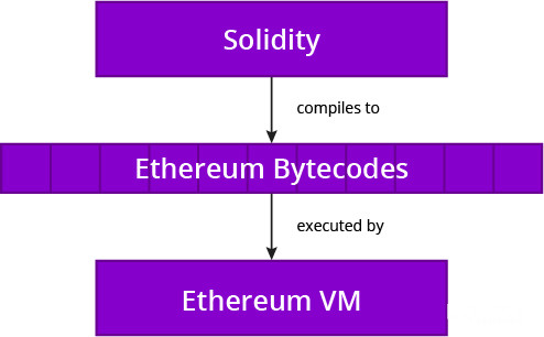 Blockchain Developer Solidity Ethereum Bytecodes Ethereum VM