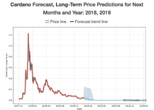 cardano cryptocurrency prediction