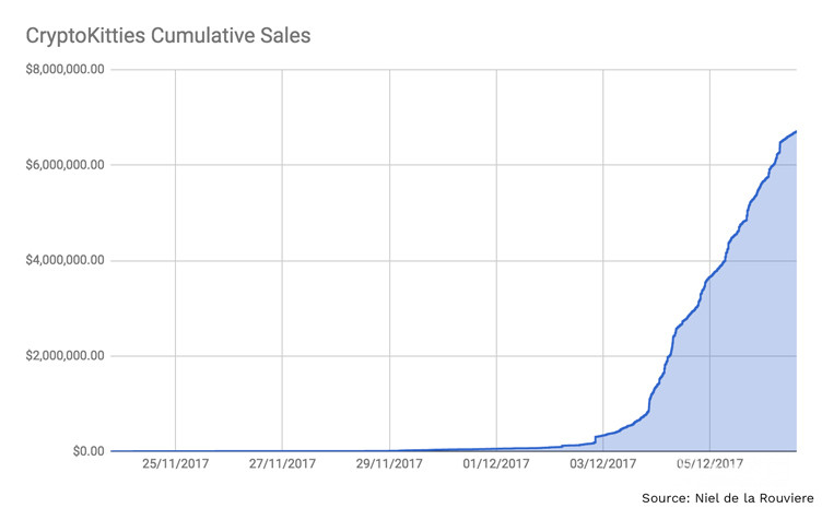 Cryptokitties cumulative sales