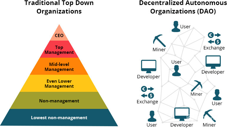 Traditional organizations comparison to Decentralized organizations