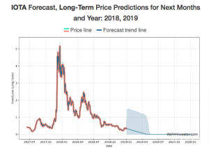 ota-price-prediction