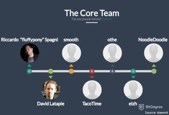 Monero Core Team