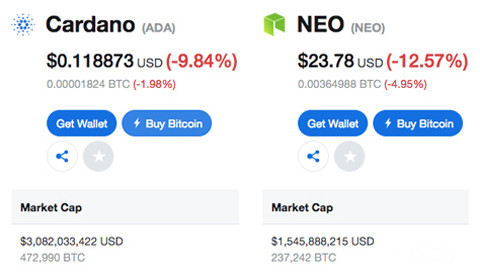 NEO Price Prediction Cardano & NEO Coin Market Cap