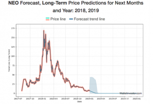 neo-price-prediction