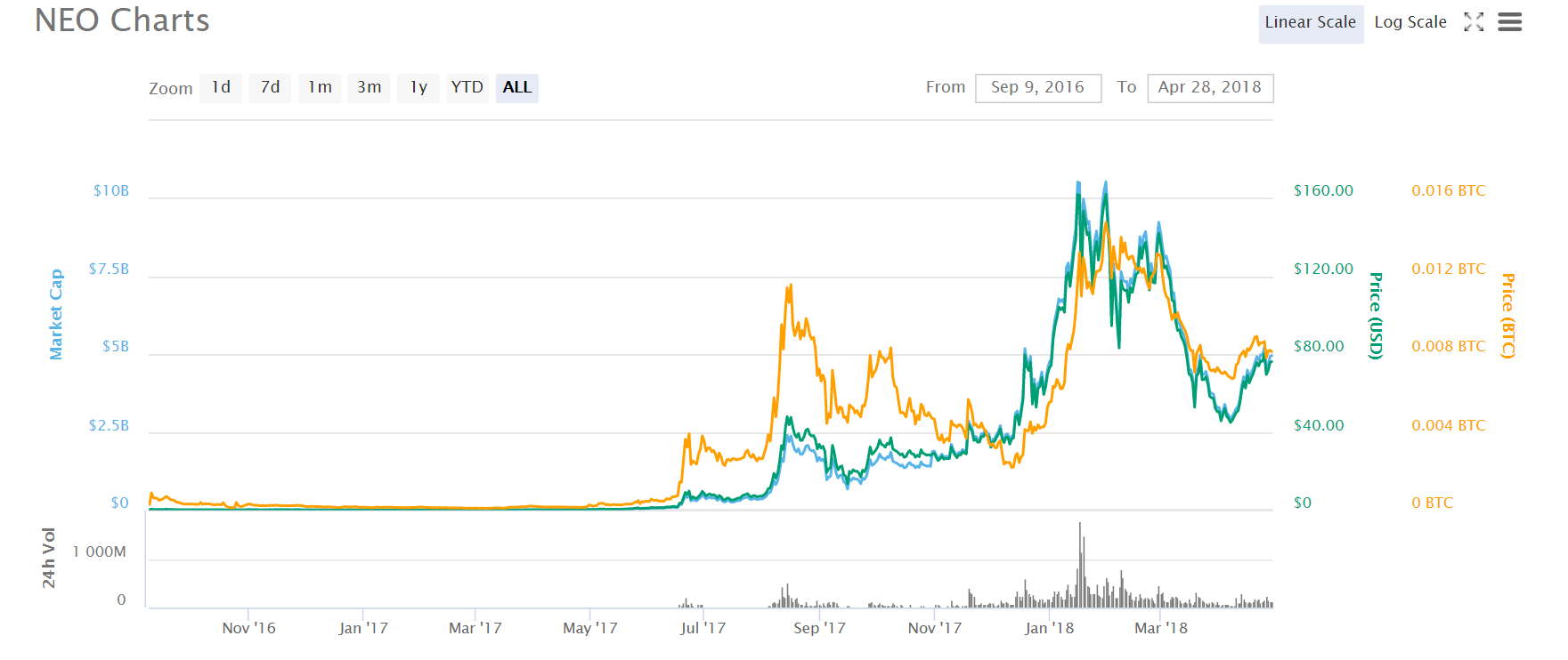 NEO coin price chart