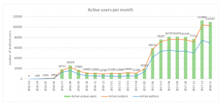 Active users per month of Steem coin