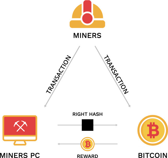 What is cryptocurrency mining meaning