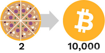 2 pizzas exchanged to 10000 Bitcoins