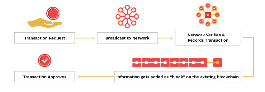 How does blockchain network work