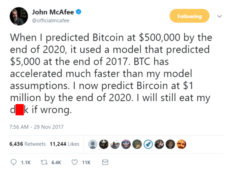 Bitcoin Price Prediction 2020