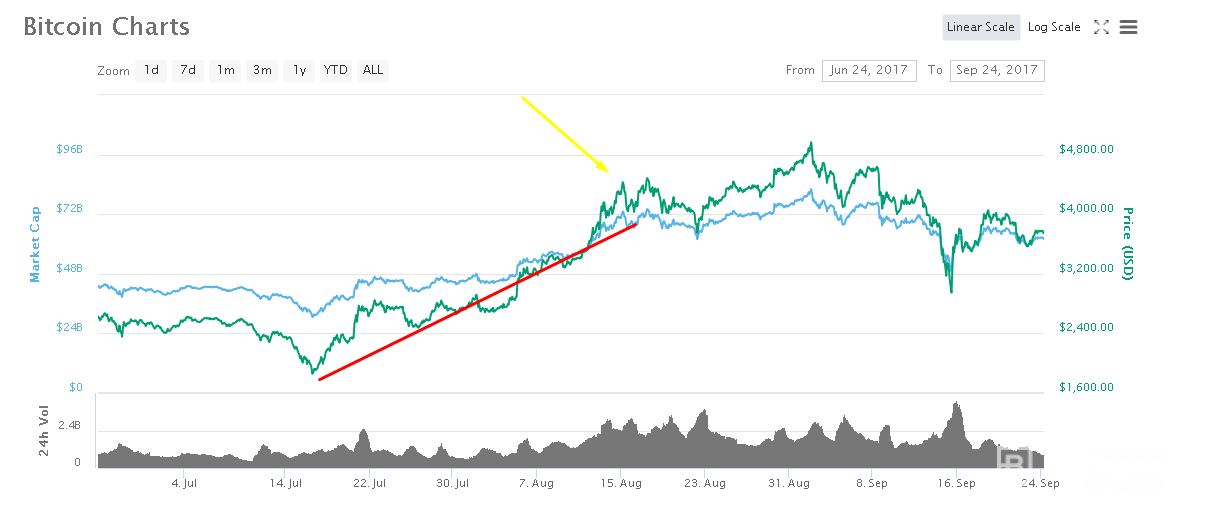 Bitcoin charts predicting Future of Bitcoin