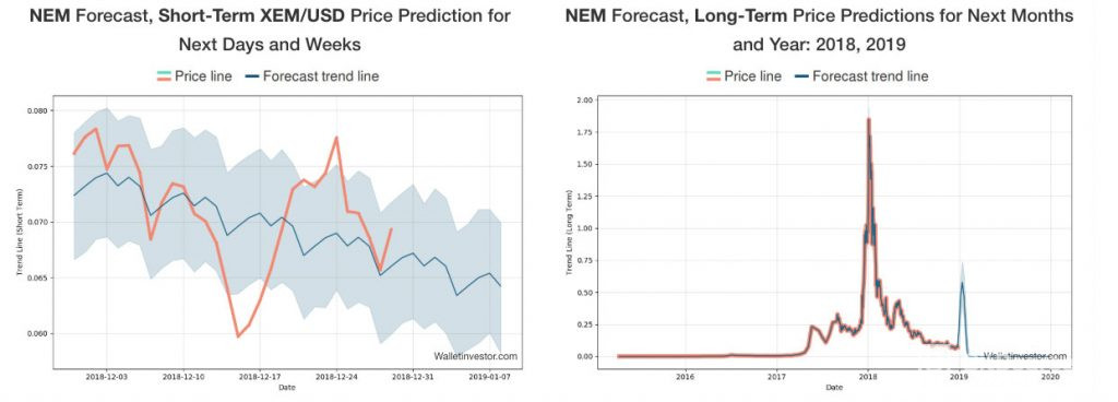 NEM price prediction by WalletInvestor for short and long term