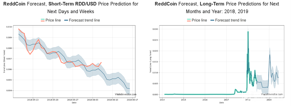Reddcoin Price Prediction for short-term and long-term