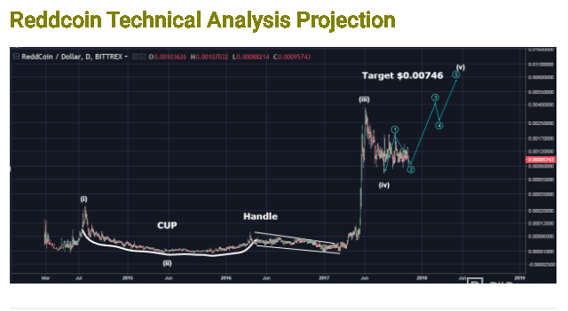 Reddcoin technical analysis projection