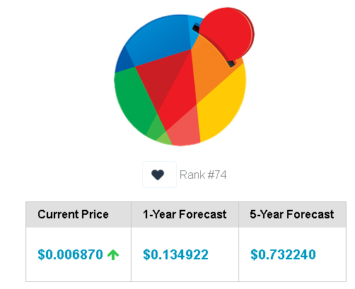 Reddcoin Price Prediction