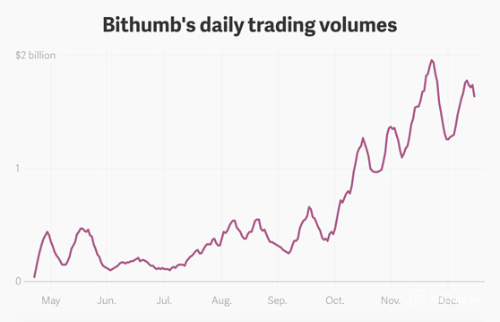 Bithumb Review Daily Trading Volume