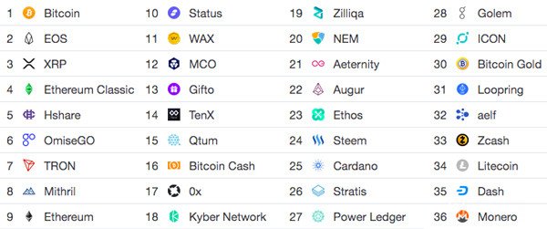 Bithumb Review List of Cryptocurrencies Available to Trade on Bithumb