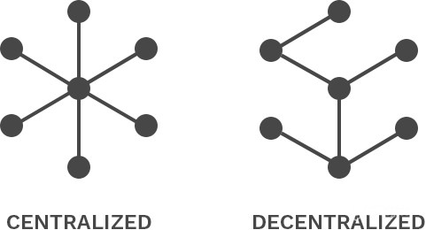 Centralized vs Decentralized: Learn the Difference!