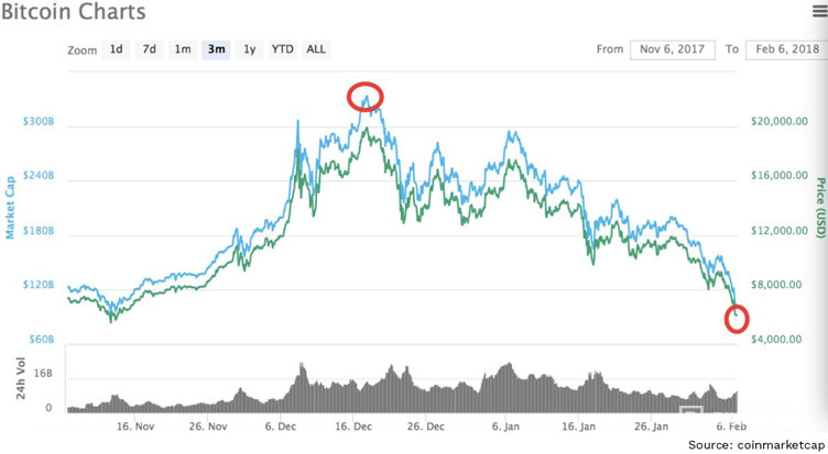 Bitcoin charts predicting the Future of Bitcoin