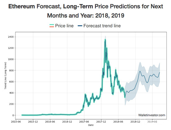 Future of Ethereum Long-Term Price Predictions