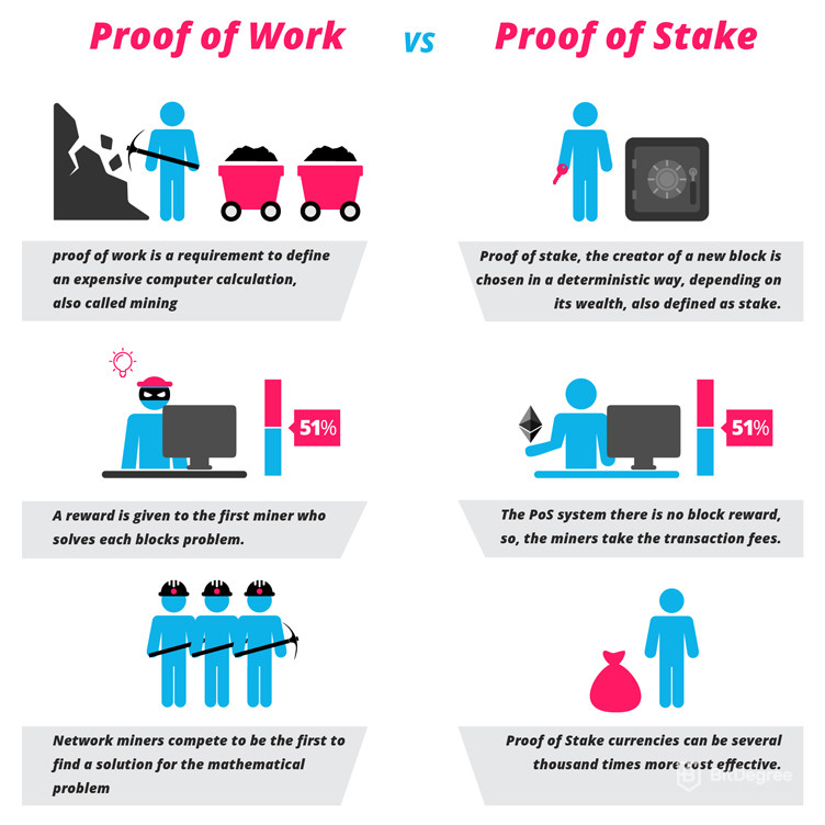 Explaining how it works - Proof of work vs proof of state
