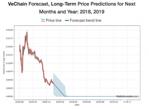 Vechain long-term price predictions