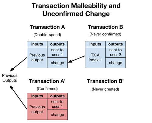What is Segwit Transaction Malleability and Unconfirmed Change