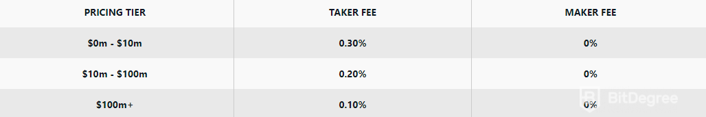 GDAX vs Coinbase - Fees on GDAX